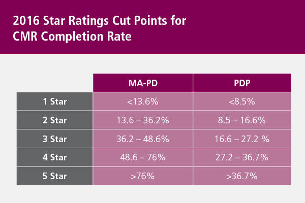 Star Ratings Cut Points