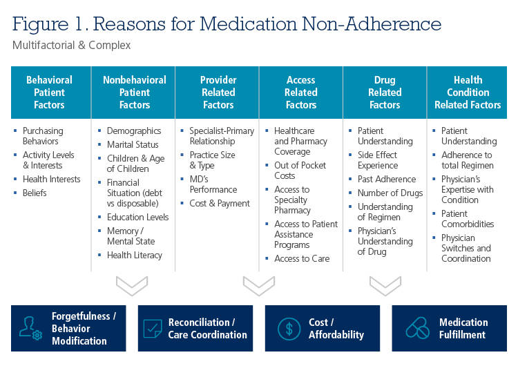 Reasons for medication non-adherence