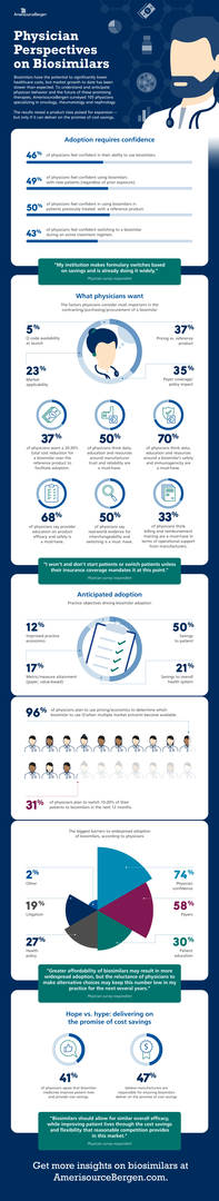 Infographic: physician survey on biosimilars
